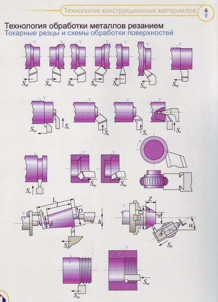 способ обработки металла резанием для