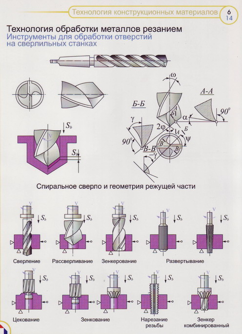 источников тепла способ обработки металла резанием видов термобелья